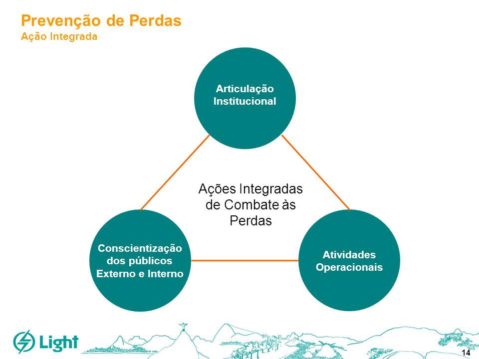 14 Prevenção de Perdas Ação Integrada Articulação Institucional Conscientização dos públicos Externo e Interno Atividades Operacionais Ações Integrada