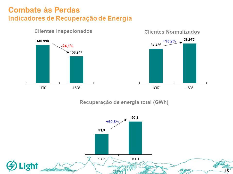 15 Clientes Inspecionados Clientes Normalizados Recuperação de energia total (GWh) +60,8% -24,1% +13,2% Combate às Perdas Indicadores de Recuperação d
