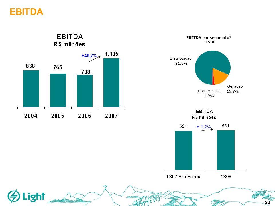 22 EBITDA + 1,2% +49,7% EBITDA por segmento* 1S08 Geração 16,3% Distribuição 81,9% Comercializ. 1,9%
