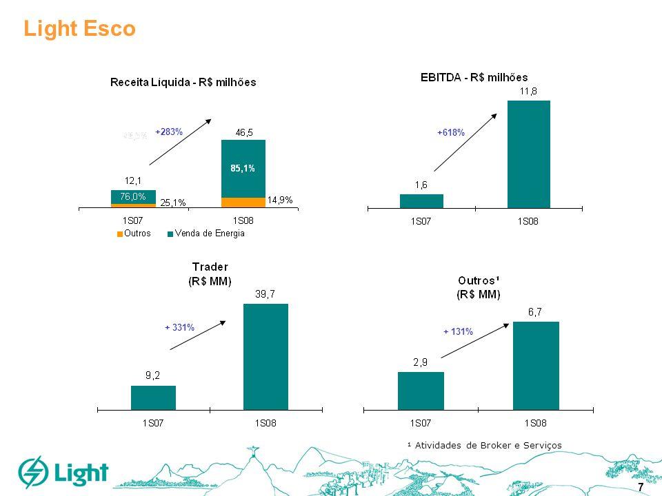 7 +283% +618% Light Esco + 331% + 131% ¹ Atividades de Broker e Serviços