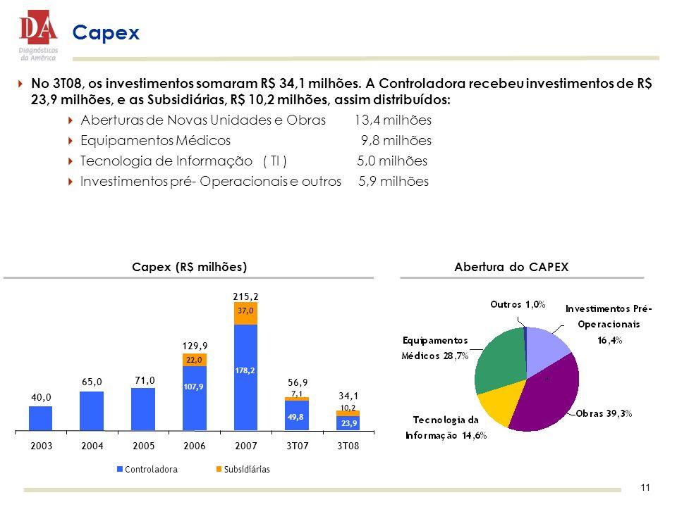 11 No 3T08, os investimentos somaram R$ 34,1 milhões. A Controladora recebeu investimentos de R$ 23,9 milhões, e as Subsidiárias, R$ 10,2 milhões, ass