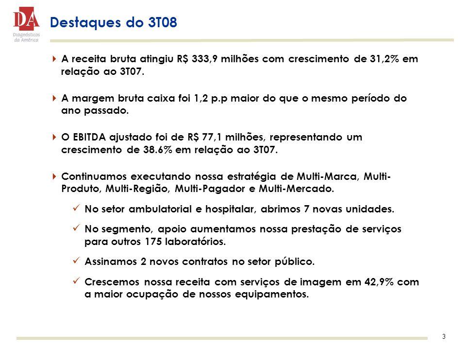 3 Destaques do 3T08 A receita bruta atingiu R$ 333,9 milhões com crescimento de 31,2% em relação ao 3T07. A margem bruta caixa foi 1,2 p.p maior do qu