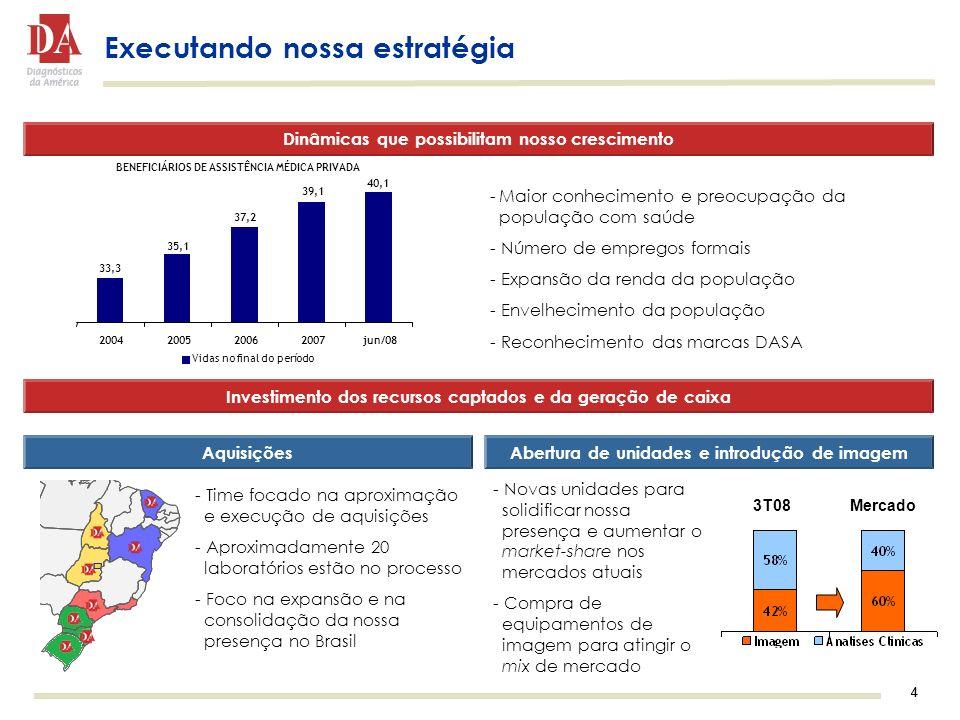 4 4 Executando nossa estratégia Dinâmicas que possibilitam nosso crescimento Investimento dos recursos captados e da geração de caixa AquisiçõesAbertura de unidades e introdução de imagem - Time focado na aproximação e execução de aquisições - Aproximadamente 20 laboratórios estão no processo - Foco na expansão e na consolidação da nossa presença no Brasil - Novas unidades para solidificar nossa presença e aumentar o market-share nos mercados atuais - Compra de equipamentos de imagem para atingir o mix de mercado -Maior conhecimento e preocupação da população com saúde - Número de empregos formais - Expansão da renda da população - Envelhecimento da população - Reconhecimento das marcas DASA 3T08Mercado BENEFICIÁRIOS DE ASSISTÊNCIA MÉDICA PRIVADA 40,1 39,1 37,2 35,1 33,3 2004200520062007jun/08 Vidas no final do período