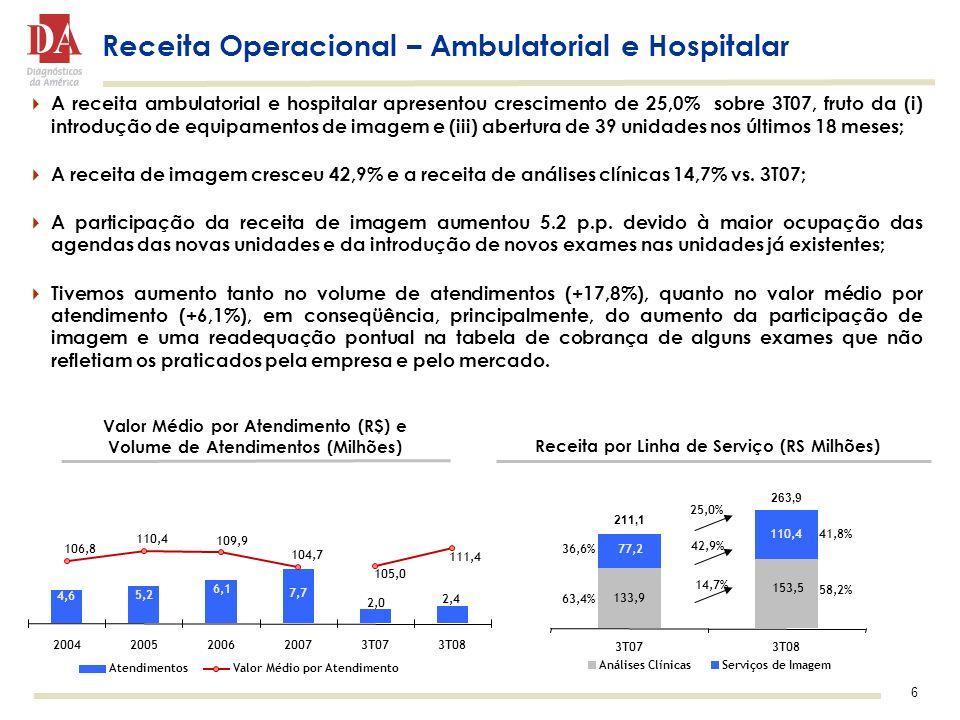6 Receita Operacional – Ambulatorial e Hospitalar A receita ambulatorial e hospitalar apresentou crescimento de 25,0% sobre 3T07, fruto da (i) introdu