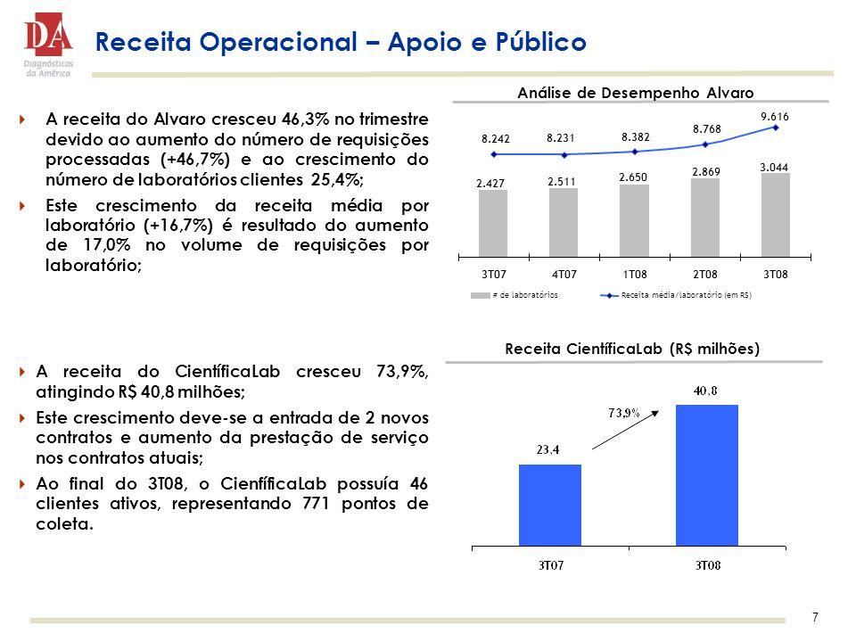 7 Receita Operacional – Apoio e Público A receita do CientíficaLab cresceu 73,9%, atingindo R$ 40,8 milhões; Este crescimento deve-se a entrada de 2 novos contratos e aumento da prestação de serviço nos contratos atuais; Ao final do 3T08, o CienfíficaLab possuía 46 clientes ativos, representando 771 pontos de coleta.
