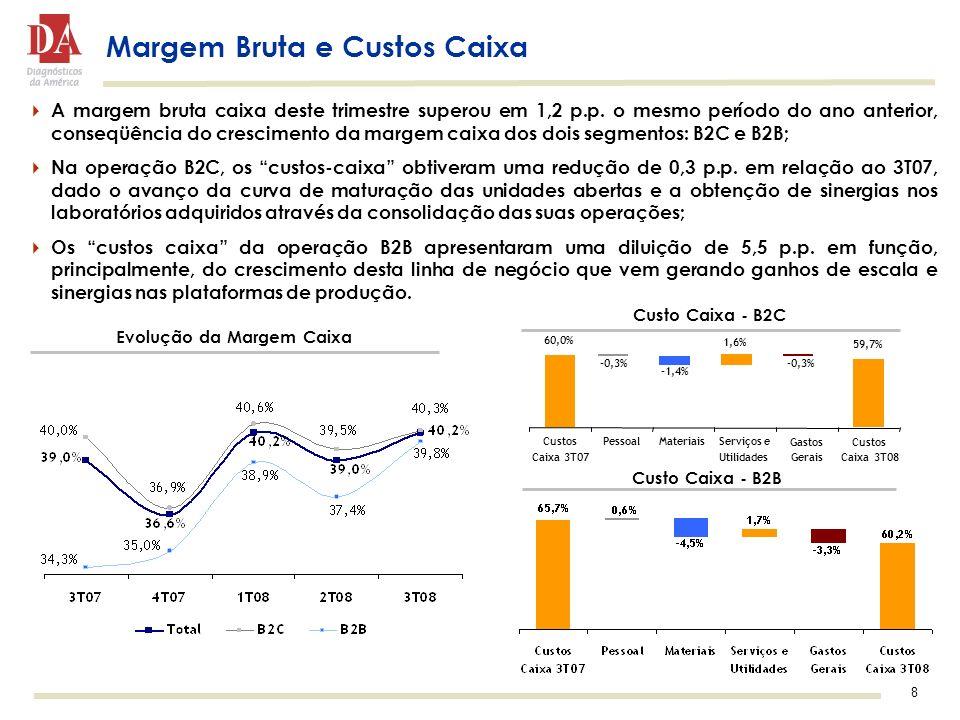 8 Margem Bruta e Custos Caixa Custo Caixa - B2B Custo Caixa - B2C Evolução da Margem Caixa A margem bruta caixa deste trimestre superou em 1,2 p.p. o