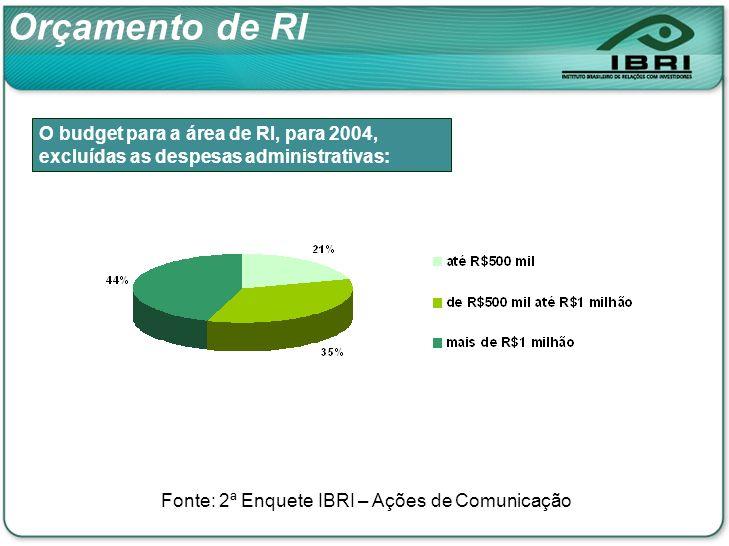 O budget para a área de RI, para 2004, excluídas as despesas administrativas: Orçamento de RI Fonte: 2ª Enquete IBRI – Ações de Comunicação