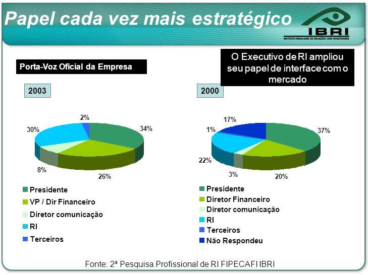 20032000 Porta-Voz Oficial da Empresa O Executivo de RI ampliou seu papel de interface com o mercado 34% 26% 8% 30% 2% Presidente VP / Dir Financeiro Diretor comunicação RI Terceiros 37% 20% 3% 22% 17% 1% Presidente Diretor Financeiro Diretor comunicação RI Terceiros Não Respondeu Papel cada vez mais estratégico Fonte: 2ª Pesquisa Profissional de RI FIPECAFI IBRI