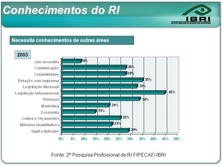 Necessita conhecimentos de outras áreas 2003 Conhecimentos do RI Fonte: 2ª Pesquisa Profissional de RI FIPECAFI IBRI