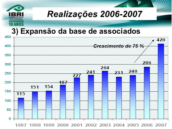 Realizações 2006-2007 3) Expansão da base de associados Crescimento de 75 %