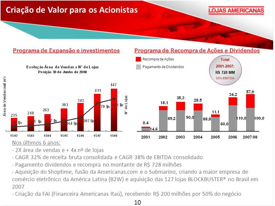 Criação de Valor para os Acionistas Programa de Expansão e investimentos Recompra de Ações Pagamento de Dividendos Programa de Recompra de Ações e Dividendos Total2001-2007: R$ 728 MM 33% EBITDA 10 Nos últimos 6 anos: - 2X área de vendas e + 4x nº de lojas - CAGR 32% de receita bruta consolidada e CAGR 38% de EBITDA consolidado - Pagamento dividendos e recompra no montante de R$ 728 milhões - Aquisição do Shoptime, fusão da Americanas.com e o Submarino, criando a maior empresa de comércio eletrônico da América Latina (B2W) e aquisição das 127 lojas BLOCKBUSTER® no Brasil em 2007 - Criação da FAI (Financeira Americanas Itaú), recebendo R$ 200 milhões por 50% do negócio