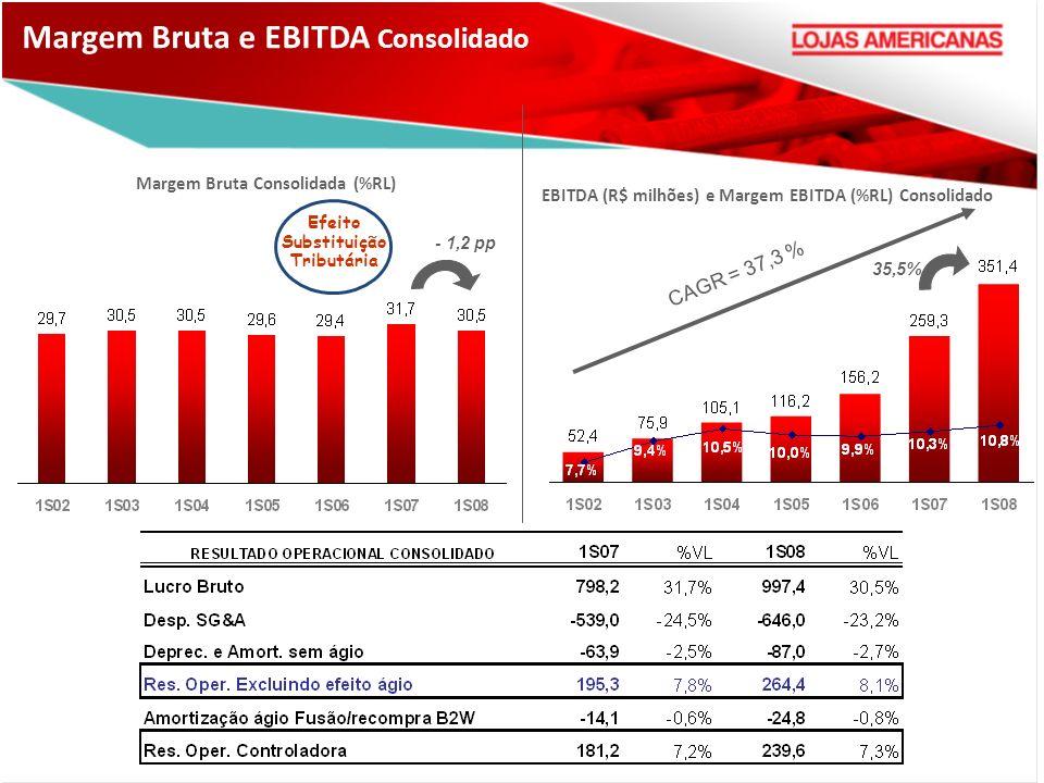 - 1,2 pp Margem Bruta Consolidada (%RL) EBITDA (R$ milhões) e Margem EBITDA (%RL) Consolidado CAGR = 37,3 % 35,5% Margem Bruta e EBITDA Consolidado Efeito Substituição Tributária