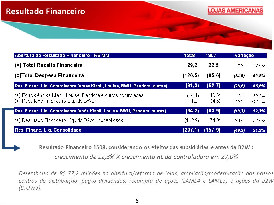 6 Resultado Financeiro Resultado Financeiro 1S08, considerando os efeitos das subsidiárias e antes da B2W : crescimento de 12,3% X crescimento RL da controladora em 27,0% Desembolso de R$ 77,2 milhões na abertura/reforma de lojas, ampliação/modernização dos nossos centros de distribuição, pagto dividendos, recompra de ações (LAME4 e LAME3) e ações da B2W (BTOW3).