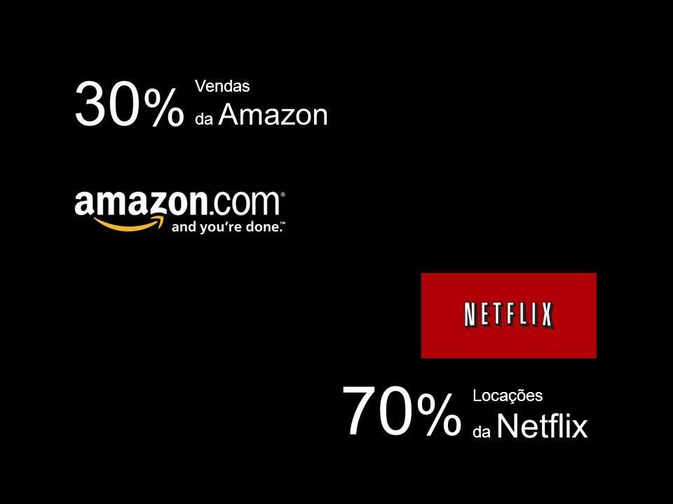 30 % Vendas da Amazon 70 % Locações da Netflix