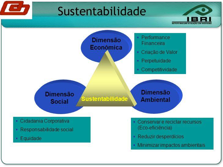 Dimensão Econômica Dimensão Ambiental Dimensão Social Sustentabilidade Cidadania Corporativa Responsabilidade social Equidade Conservar e reciclar recursos (Eco-eficiência) Reduzir desperdícios Minimizar impactos ambientais Performance Financeira Criação de Valor Perpetuidade Competitividade Sustentabilidade