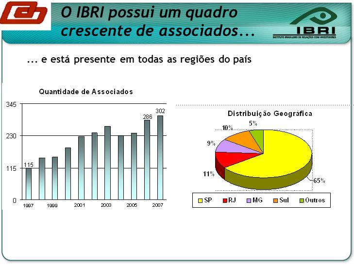 O IBRI possui um quadro crescente de associados...... e está presente em todas as regiões do país