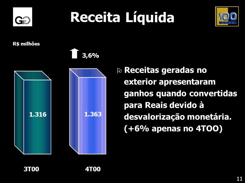 Receita Líquida O Receitas geradas no exterior apresentaram ganhos quando convertidas para Reais devido à desvalorização monetária. (+6% apenas no 4TO