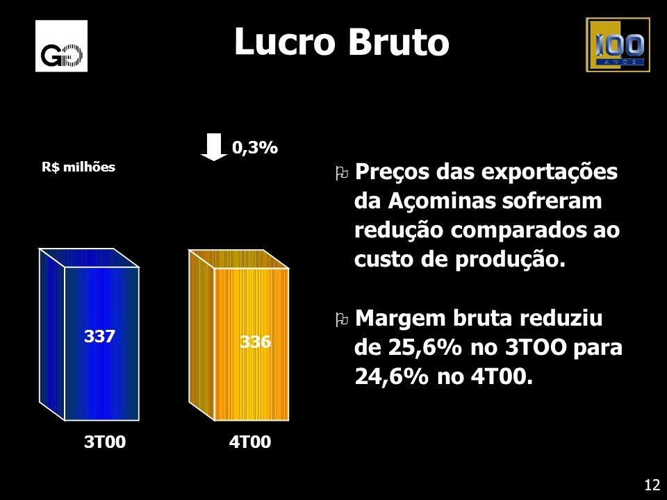 Lucro Bruto O Preços das exportações da Açominas sofreram redução comparados ao custo de produção. O Margem bruta reduziu de 25,6% no 3TOO para 24,6%