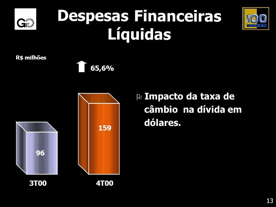 Despesas Financeiras Líquidas O Impacto da taxa de câmbio na dívida em dólares. 13 R$ milhões 65,6% 4T00 96 159 3T00