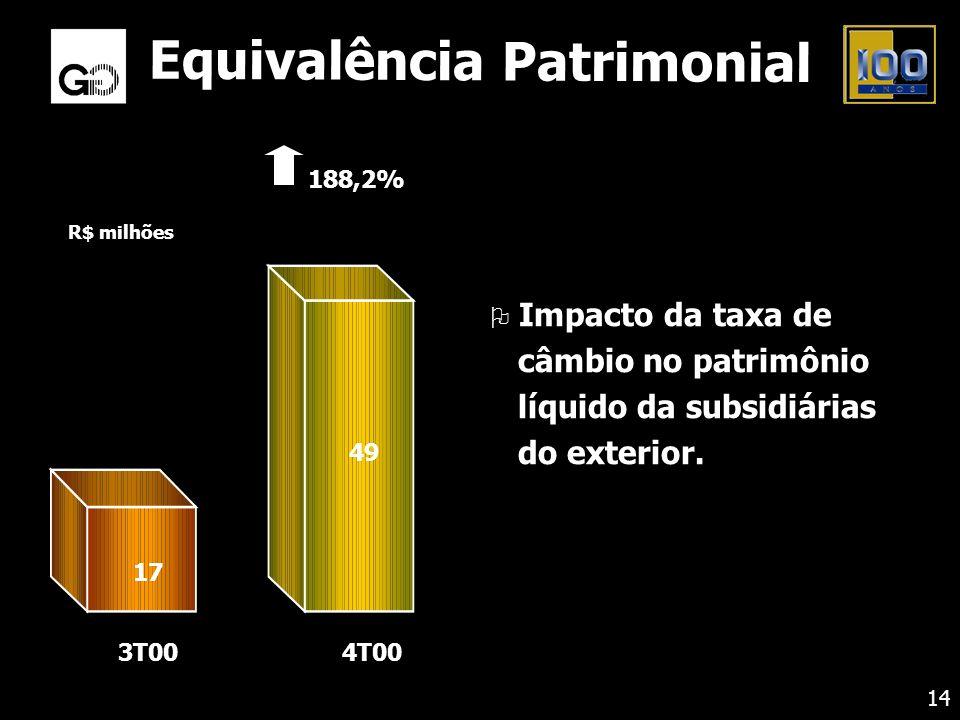 R$ milhões 188,2% 3T00 49 17 4T00 Equivalência Patrimonial O Impacto da taxa de câmbio no patrimônio líquido da subsidiárias do exterior. 14