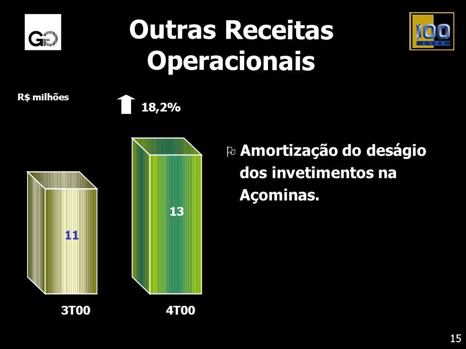 Outras Receitas Operacionais O Amortização do deságio dos invetimentos na Açominas. 15 R$ milhões 18,2% 3T004T00 11 13