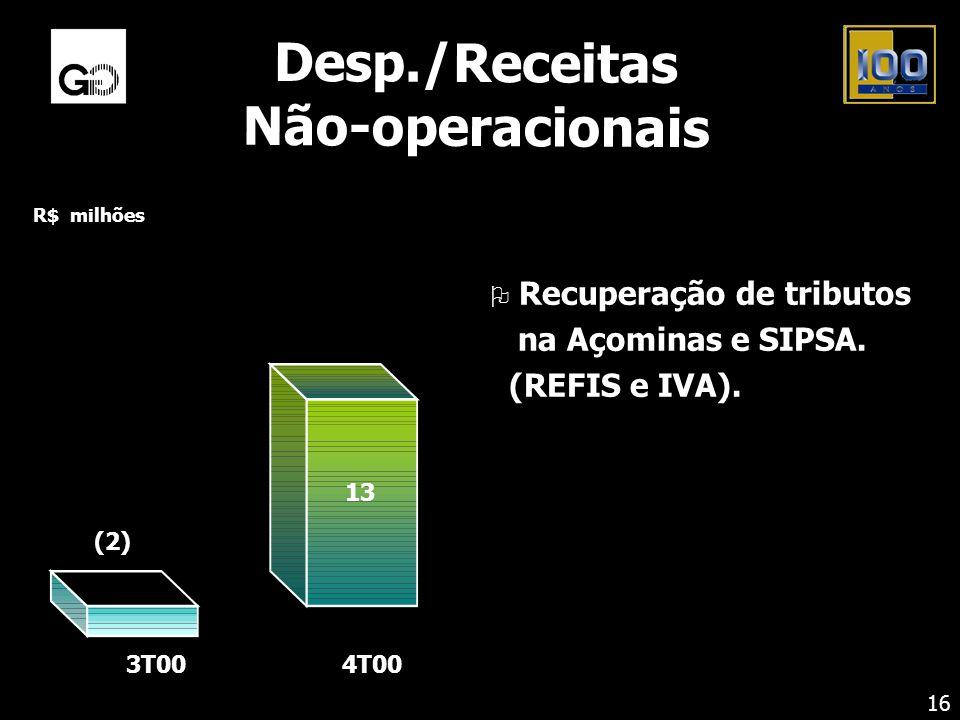 Desp./Receitas Não-operacionais O Recuperação de tributos na Açominas e SIPSA. (REFIS e IVA). R$ milhões 3T004T00 (2) 13 16