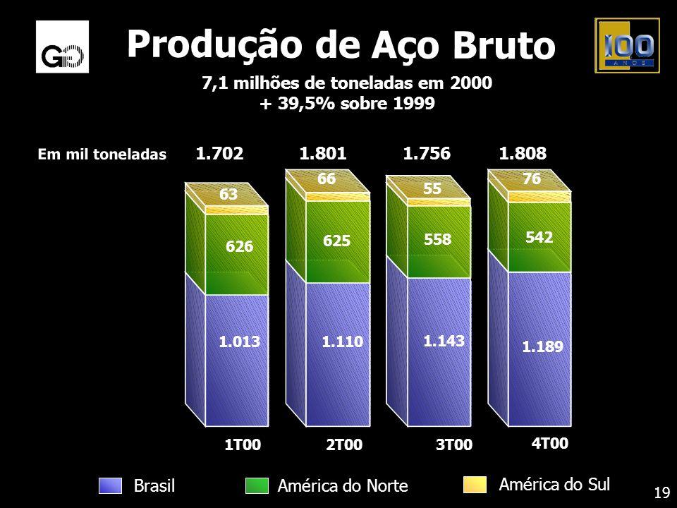 Produção de Aço Bruto 7,1 milhões de toneladas em 2000 + 39,5% sobre 1999 19 Em mil toneladas 1.189 542 76 1.143 558 55 1.110 625 66 1.013 626 63 1.70