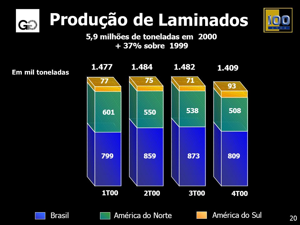 Produção de Laminados 5,9 milhões de toneladas em 2000 + 37% sobre 1999 Em mil toneladas 809 508 93 873 538 71 859 550 75 799 601 77 1.4771.4841.482 1
