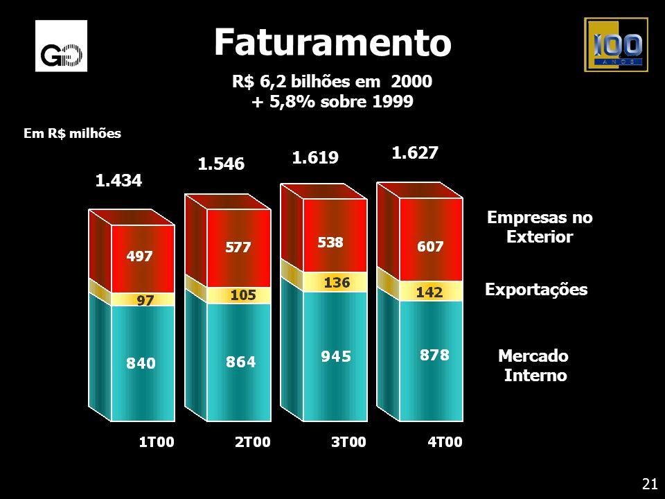 Faturamento R$ 6,2 bilhões em 2000 + 5,8% sobre 1999 Em R$ milhões Empresas no Exterior Exportações Mercado Interno 1.627 1.434 1.546 1.619 21