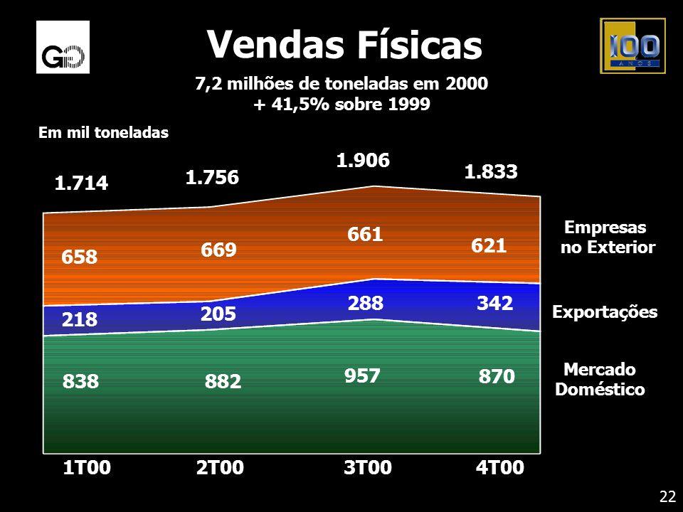 Mercado Doméstico Empresas no Exterior Exportações 1.833 1.714 1.756 1.906 957 882838 870 342 218 205 288 661 669 658 621 1T002T003T004T00 Em mil tone