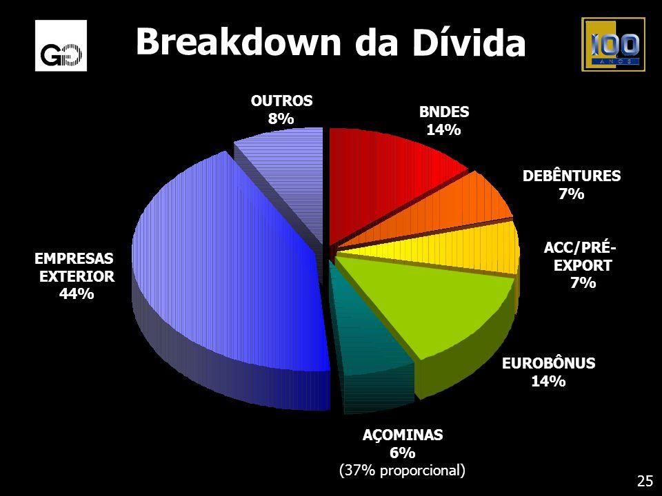 Breakdown da Dívida 25 AÇOMINAS 6% (37% proporcional) EUROBÔNUS 14% ACC/PRÉ- EXPORT 7% DEBÊNTURES 7% BNDES 14% OUTROS 8% EMPRESAS EXTERIOR 44%