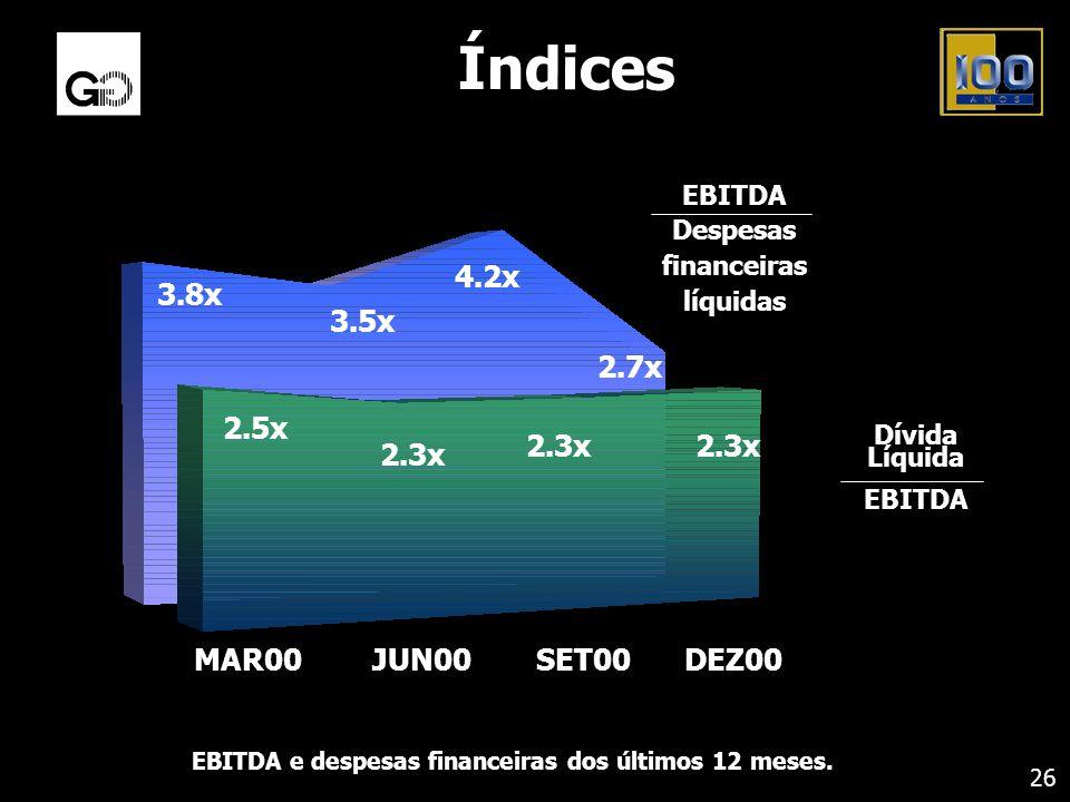 Índices 26 EBITDA e despesas financeiras dos últimos 12 meses. JUN00SET00MAR00DEZ00 2.5x 2.3x 3.8x 3.5x 4.2x Dívida Líquida EBITDA Despesas financeira