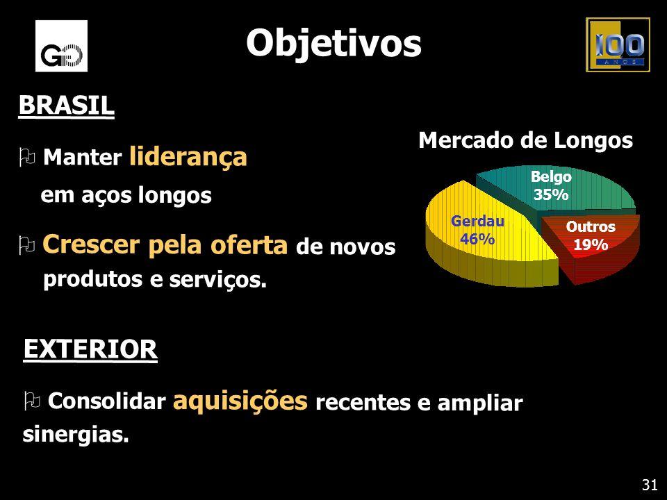 Objetivos BRASIL O Manter liderança em aços longos O Crescer pela oferta de novos produtos e serviços. EXTERIOR O Consolidar aquisições recentes e amp