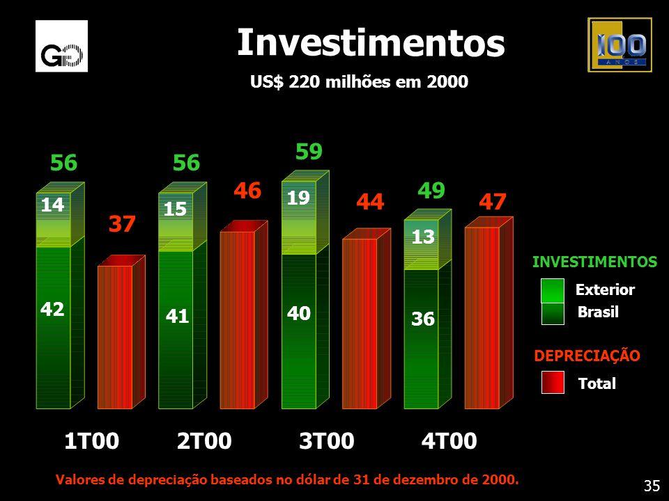 Investimentos US$ 220 milhões em 2000 35 Brasil Exterior INVESTIMENTOS Total DEPRECIAÇÃO 1T002T003T00 42 41 40 19 15 14 56 59 37 46 44 4T00 36 13 49 4