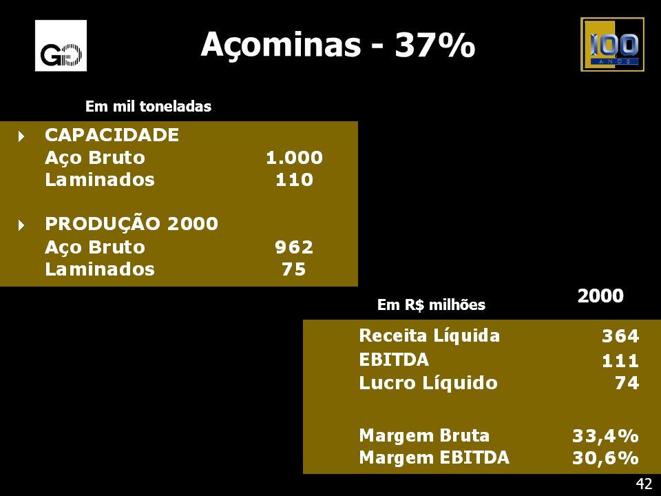 Açominas - 37% Em mil toneladas 42 Em R$ milhões 2000