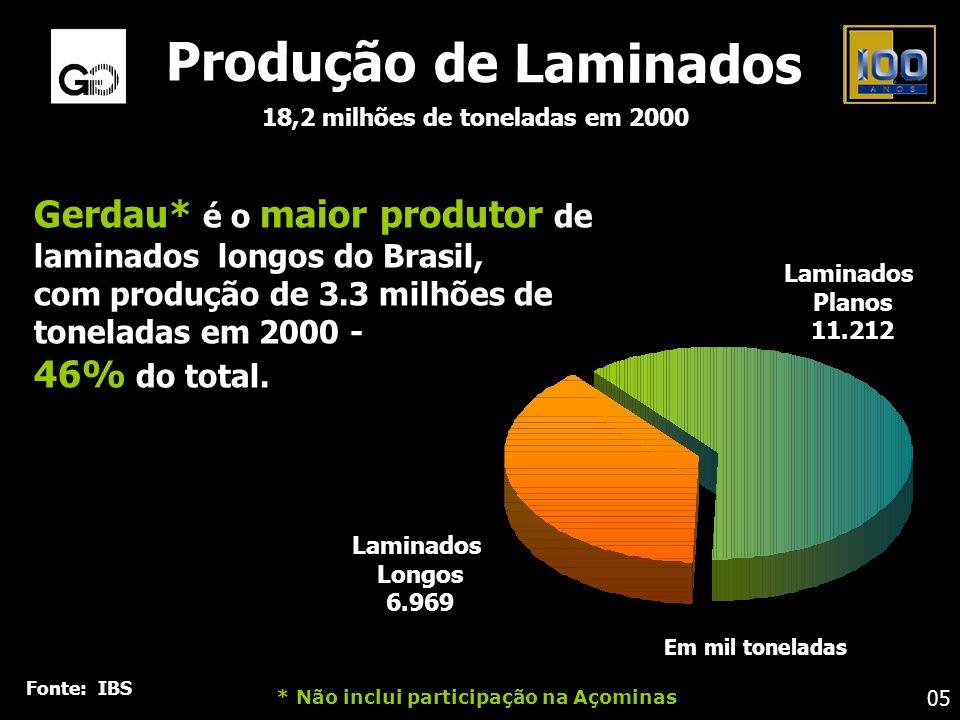 Gerdau* é o maior produtor de laminados longos do Brasil, com produção de 3.3 milhões de toneladas em 2000 - 46% do total. Produção de Laminados 18,2