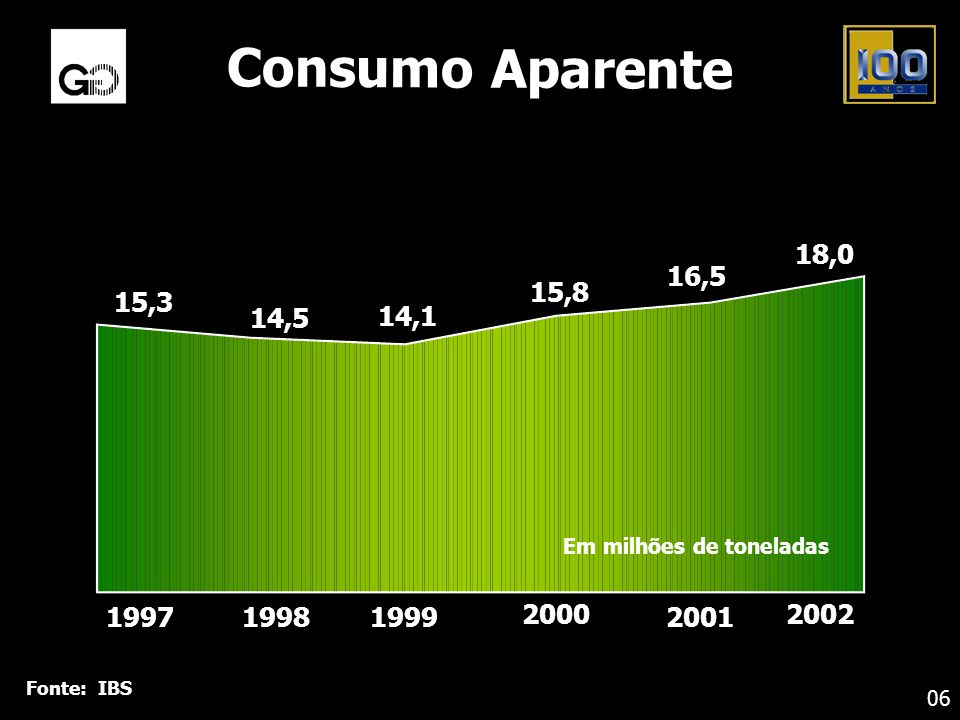Fonte: IBS Consumo Aparente 06 Em milhões de toneladas 199719981999 2000 2001 15,3 14,5 14,1 15,8 16,5 18,0 2002