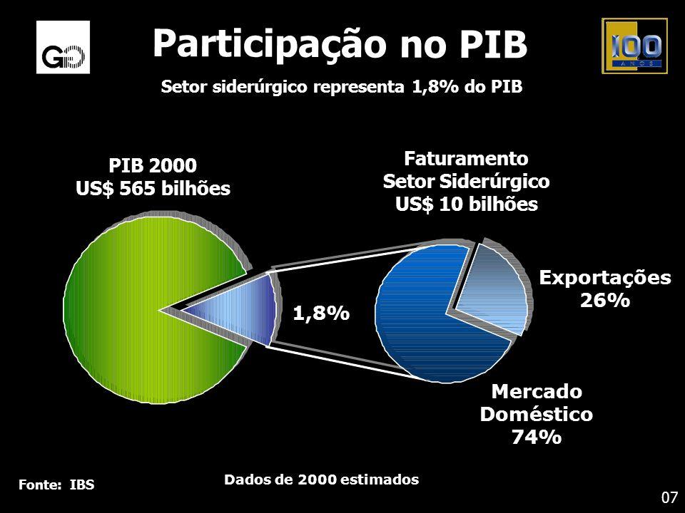 Fonte: IBS Participação no PIB Setor siderúrgico representa 1,8% do PIB 07 1,8% Exportações 26% Mercado Doméstico 74% PIB 2000 US$ 565 bilhões Faturam