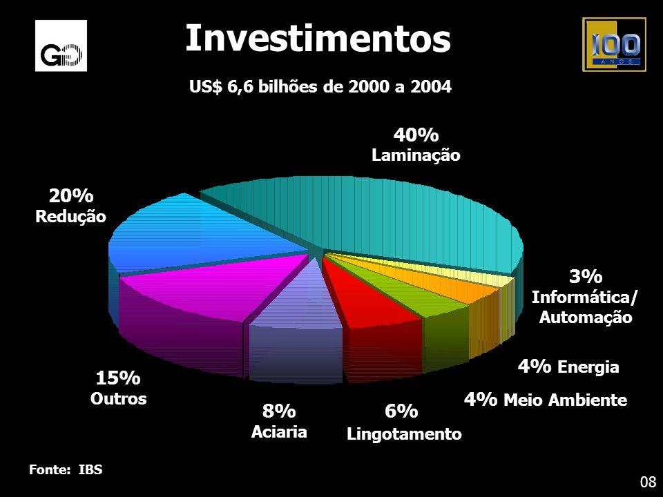 20% Redução 40% Laminação 3% Informática/ Automação 4% Energia 4% Meio Ambiente 6% Lingotamento 8% Aciaria 15% Outros Fonte: IBS Investimentos US$ 6,6
