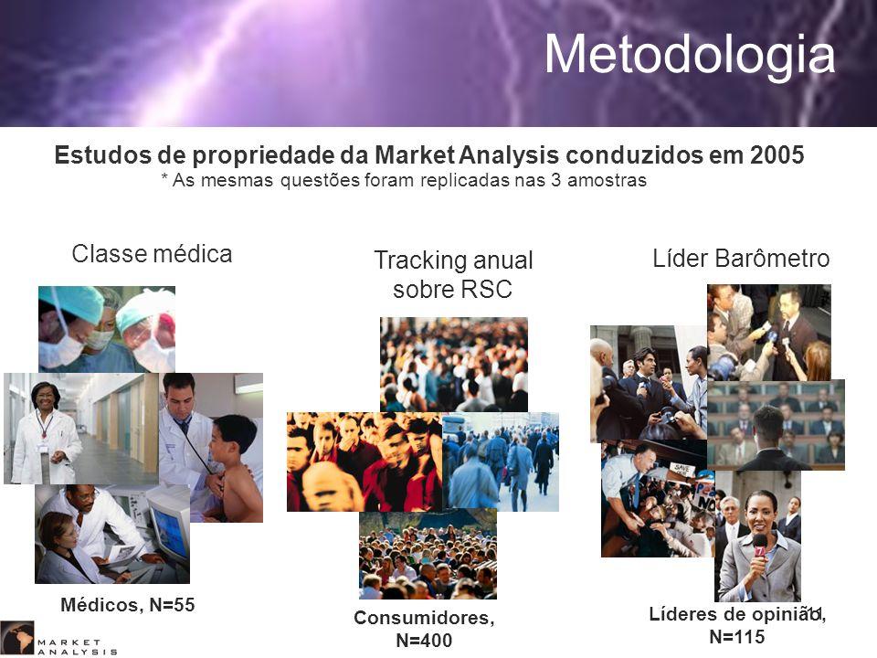 11 Metodologia Consumidores, N=400 Tracking anual sobre RSC Líderes de opinião, N=115 Líder Barômetro Médicos, N=55 Classe médica * As mesmas questões