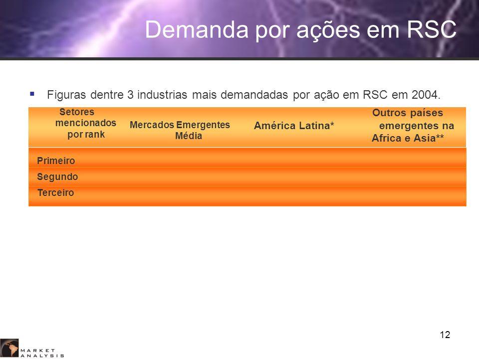 12 Setores mencionados por rank Mercados Emergentes Média América Latina* Outros países emergentes na Africa e Asia** Primeiro Segundo Terceiro Demand