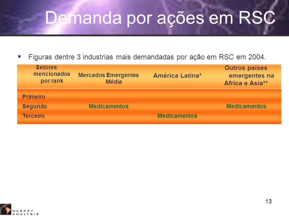 13 Setores mencionados por rank Mercados Emergentes Média América Latina* Outros países emergentes na Africa e Asia** Primeiro SegundoMedicamentos Ter