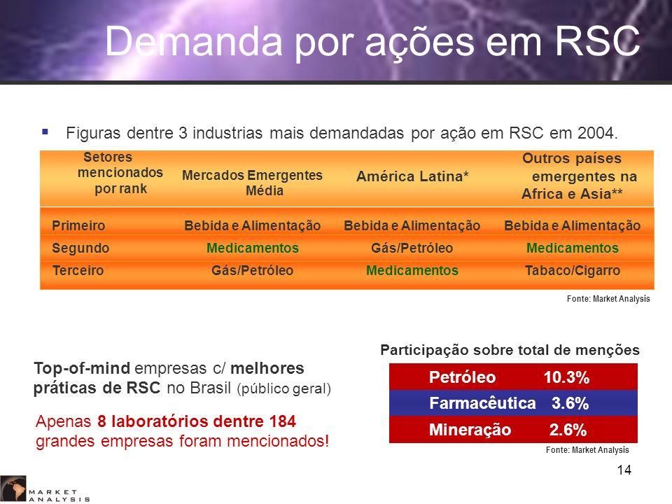 14 Setores mencionados por rank Mercados Emergentes Média América Latina* Outros países emergentes na Africa e Asia** PrimeiroBebida e Alimentação Seg