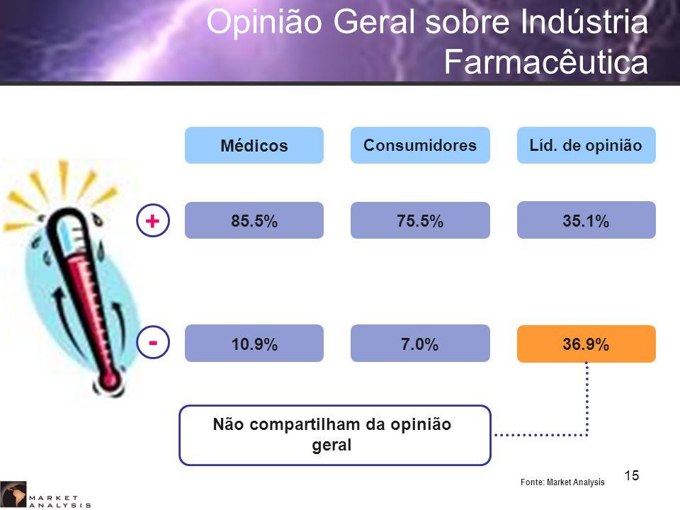 15 Opinião Geral sobre Indústria Farmacêutica Médicos ConsumidoresLíd. de opinião 36.9% Não compartilham da opinião geral 85.5% 10.9% 75.5% 7.0% 35.1%