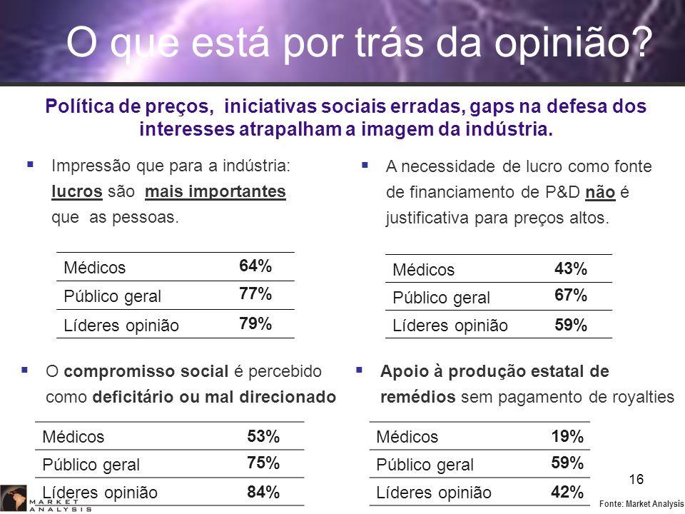 16 67% O que está por trás da opinião? A necessidade de lucro como fonte de financiamento de P&D não é justificativa para preços altos. Médicos Públic