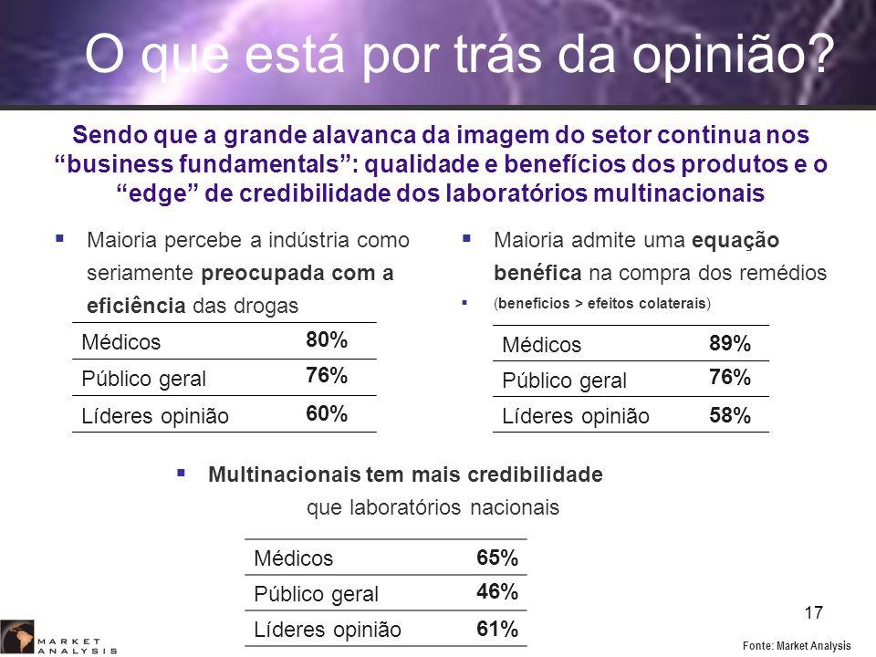 17 76% O que está por trás da opinião? Maioria admite uma equação benéfica na compra dos remédios (beneficios > efeitos colaterais) Médicos Público ge