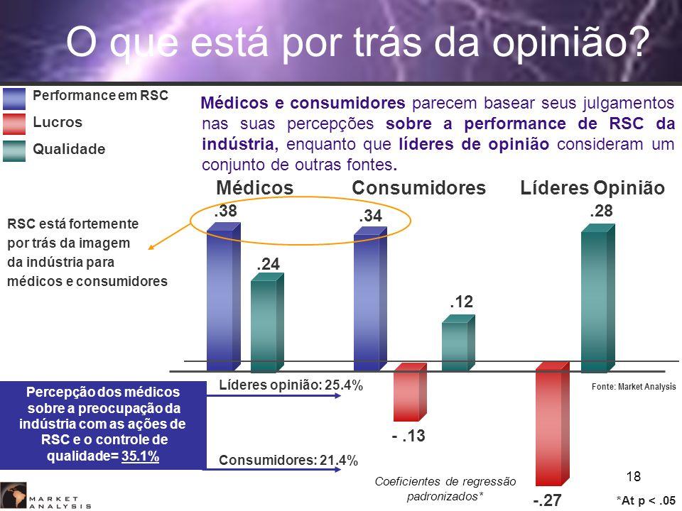 18 Consumidores: 21.4% Líderes opinião: 25.4% Performance em RSC Lucros Qualidade MédicosConsumidoresLíderes Opinião.38.34 -.13 -.27.24.12.28 Coeficie