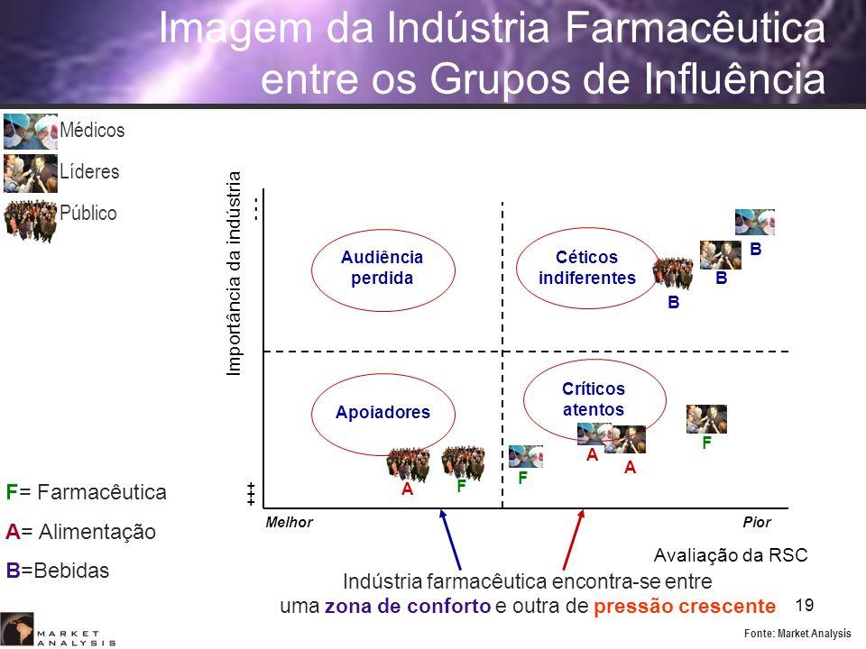 19 Imagem da Indústria Farmacêutica entre os Grupos de Influência Importância da indústria F B B B F F A A A Avaliação da RSC MelhorPior - - - +++ Aud
