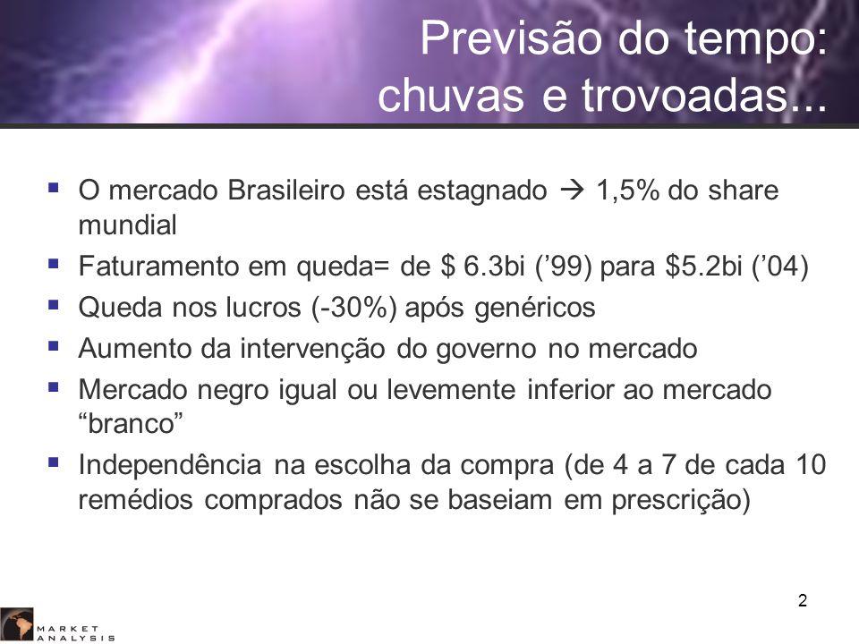 2 Previsão do tempo: chuvas e trovoadas... O mercado Brasileiro está estagnado 1,5% do share mundial Faturamento em queda= de $ 6.3bi (99) para $5.2bi