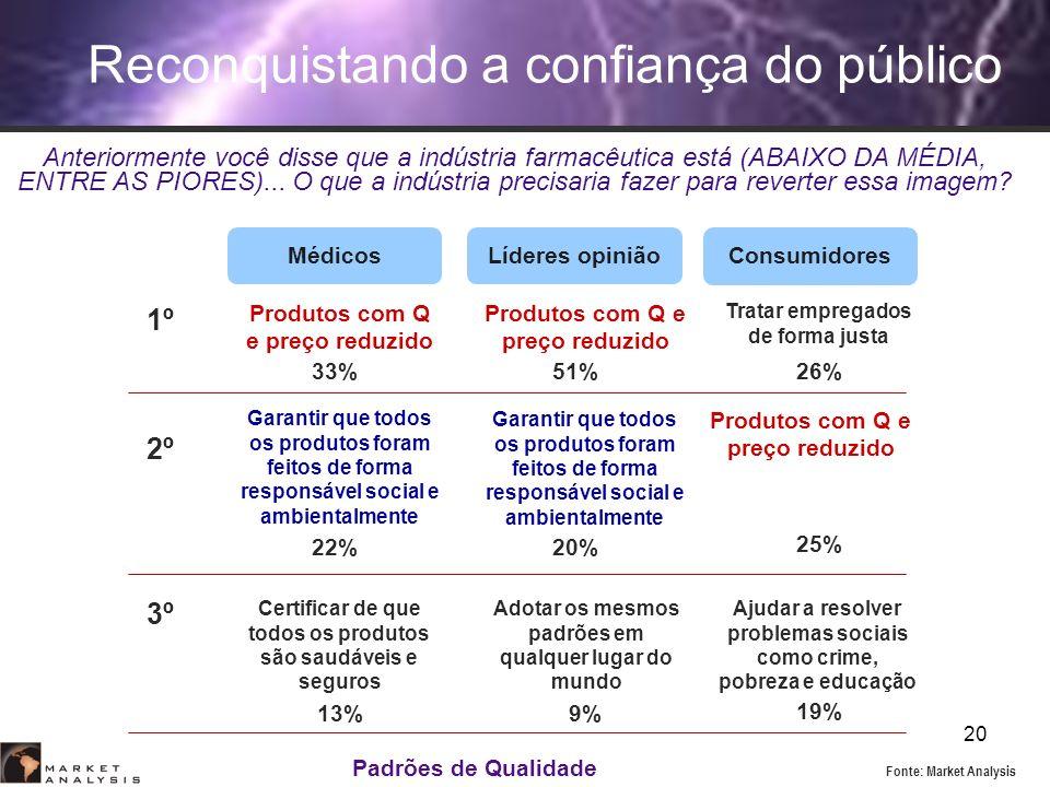 20 Padrões de Qualidade Reconquistando a confiança do público Médicos Consumidores Líderes opinião Produtos com Q e preço reduzido Garantir que todos